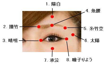 目が良くなるツボ・目にいいツボ・目ツボ(つぼ)図解